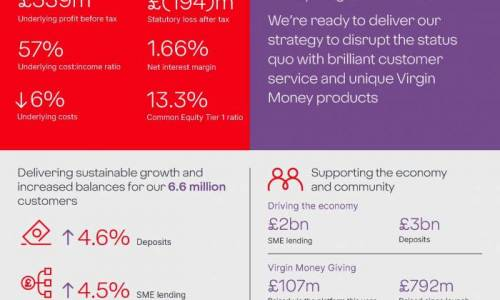 Virgin Money UK PLC releases full year results