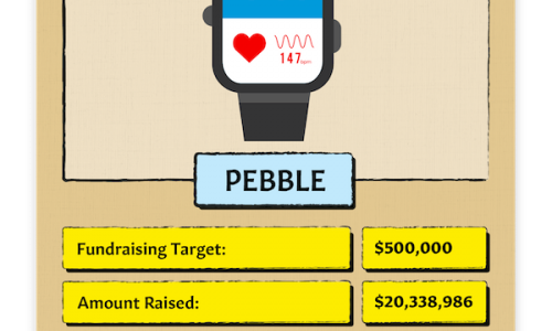 Most successful Kickstarter campaigns revealed: is crowdfunding the future of fintech funding?