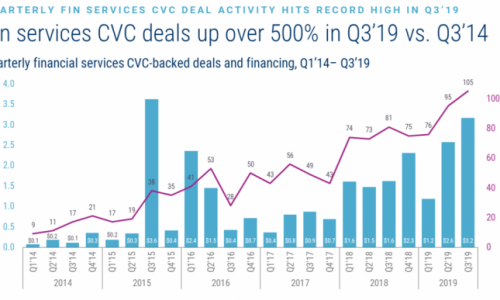 Global Financial Services CVC Report