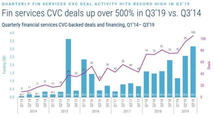 Global Financial Services CVC Report